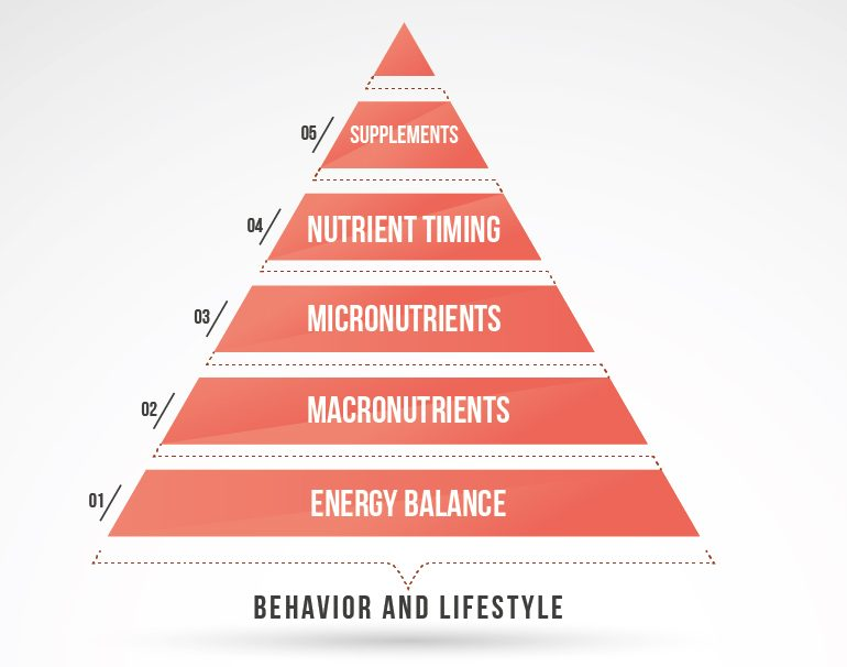 The Nutritional Pyramid of Importance