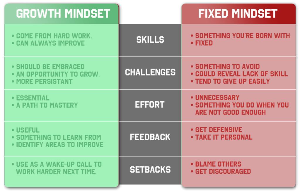 Growth mindset vs fixed mindset table, explaining the concept.
