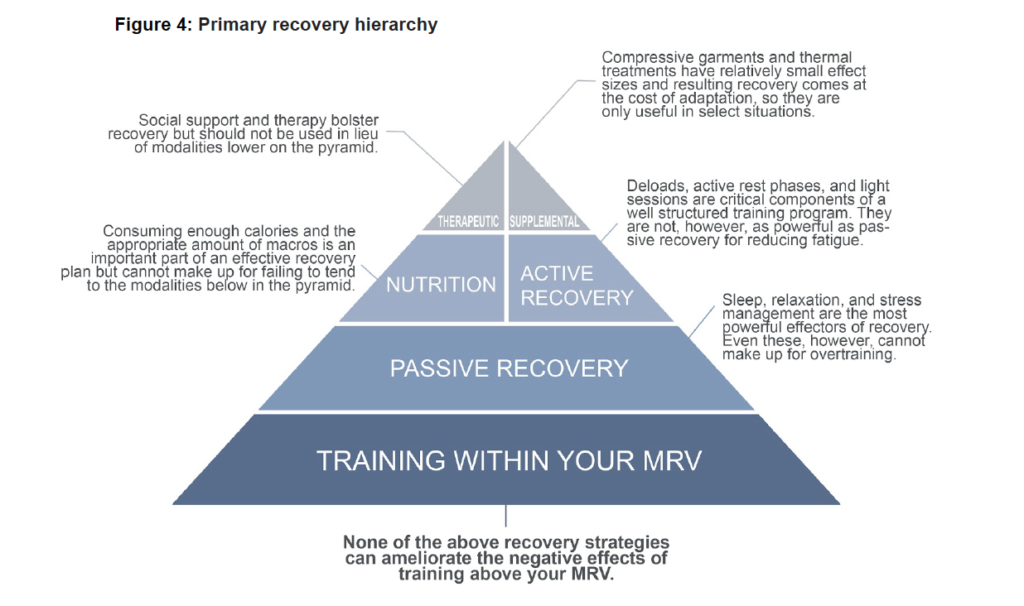 Graphic Credit to RP (Amazing Book - The Recovery Manual)