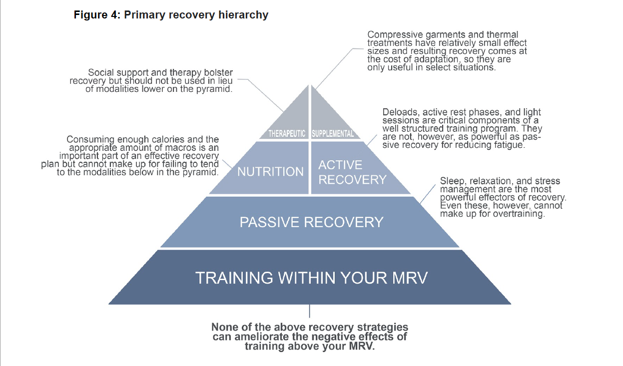 Primary Recovery Hierarchy