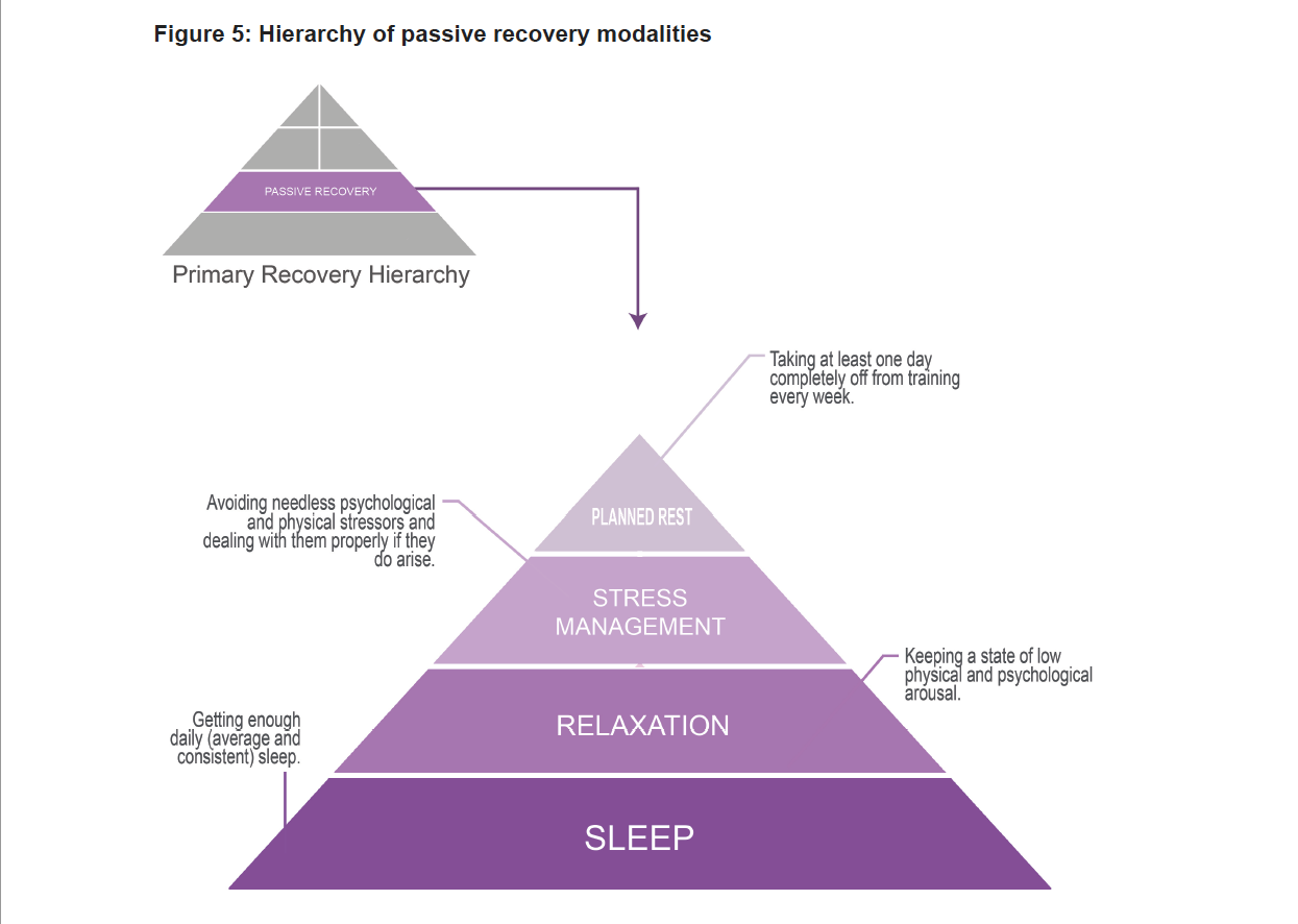 Hierarchy of Passive Recovery Modalities