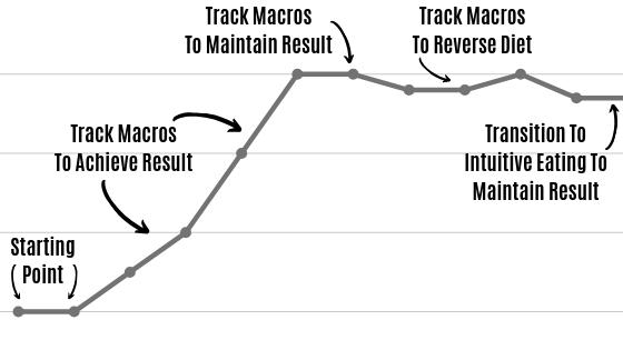 macro graph